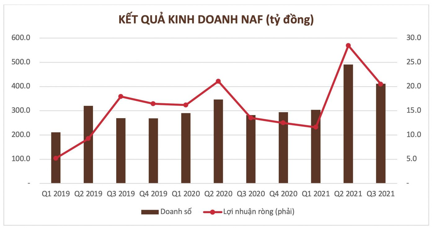 Facing many difficulties due to COVID-19, Nafoods Group still expects high growth in the third quarter of 2021